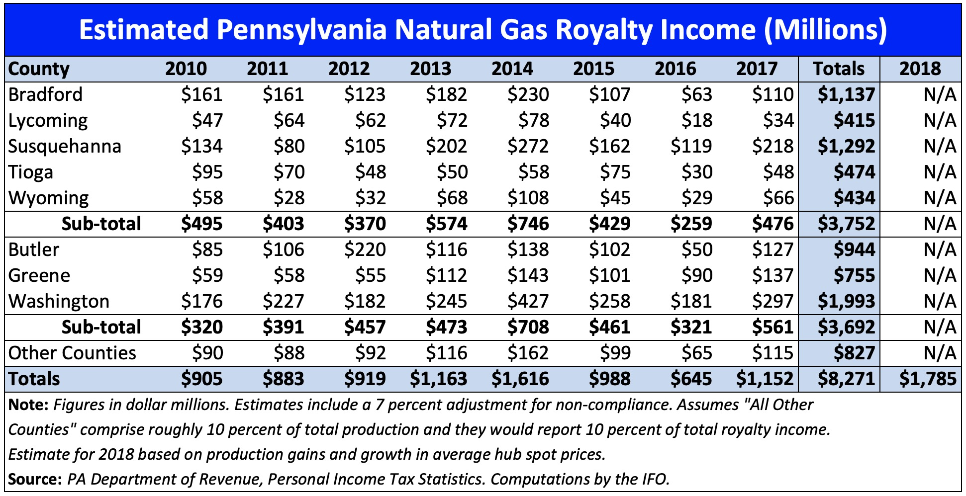 Pennsylvania royalty income