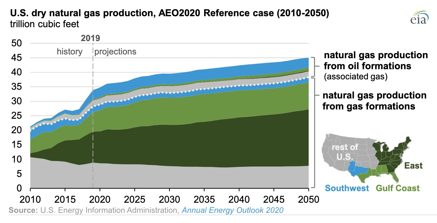 natural gas exports