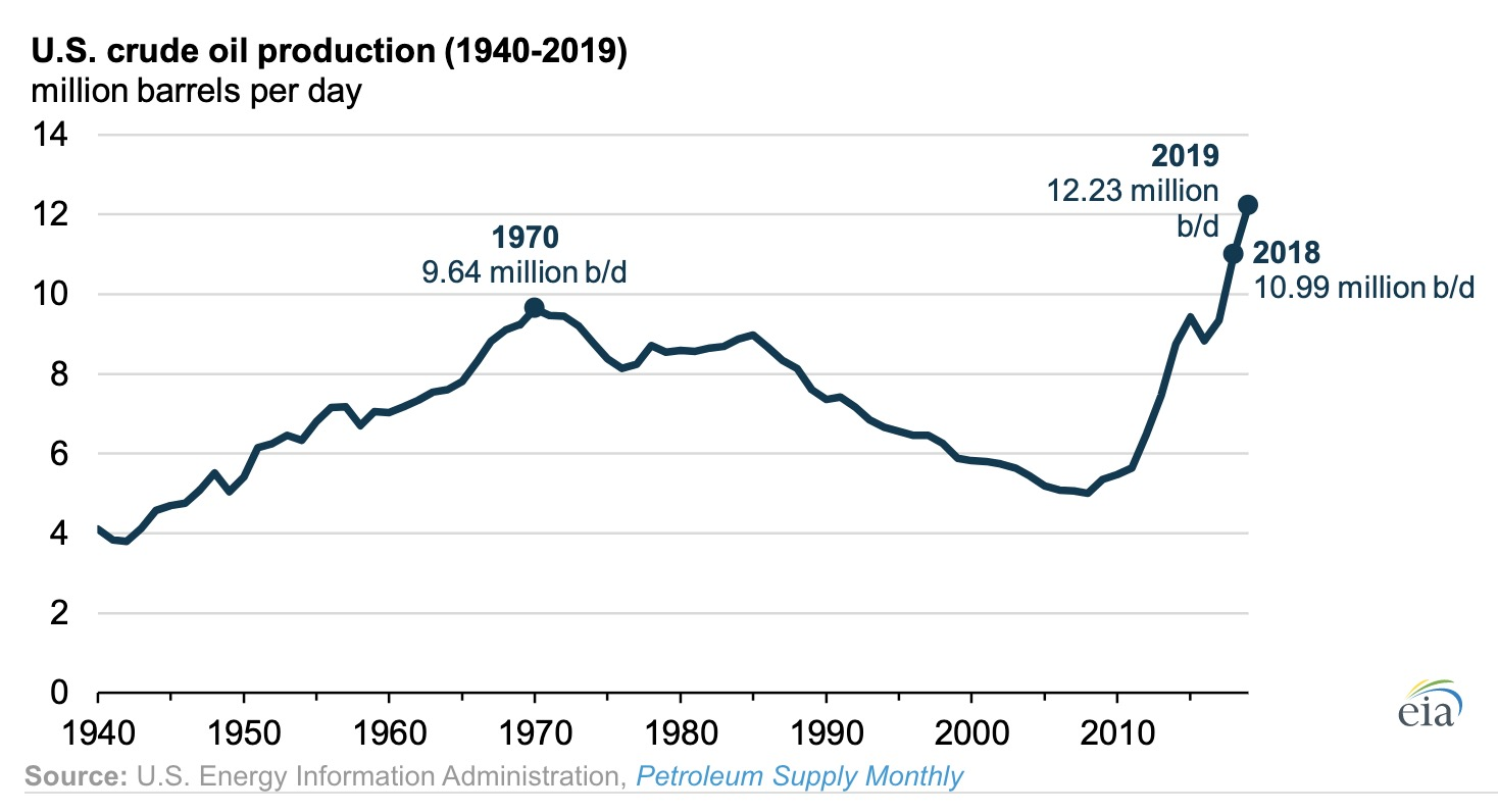 crude oil production