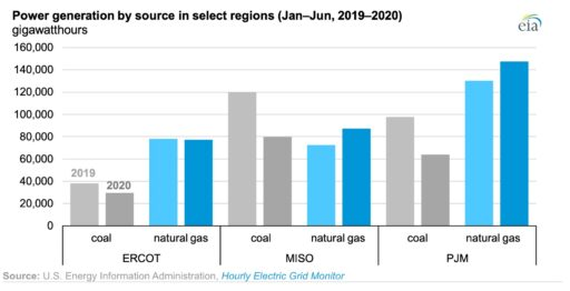 natural gas-fired generation