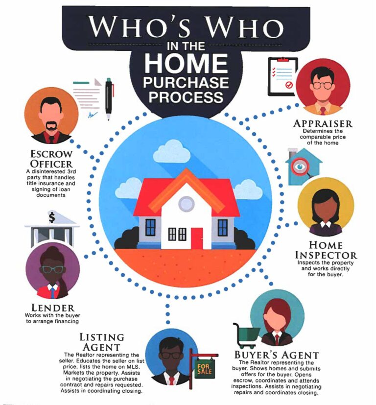 graphic showing the 6 professionals involved in the home buying process