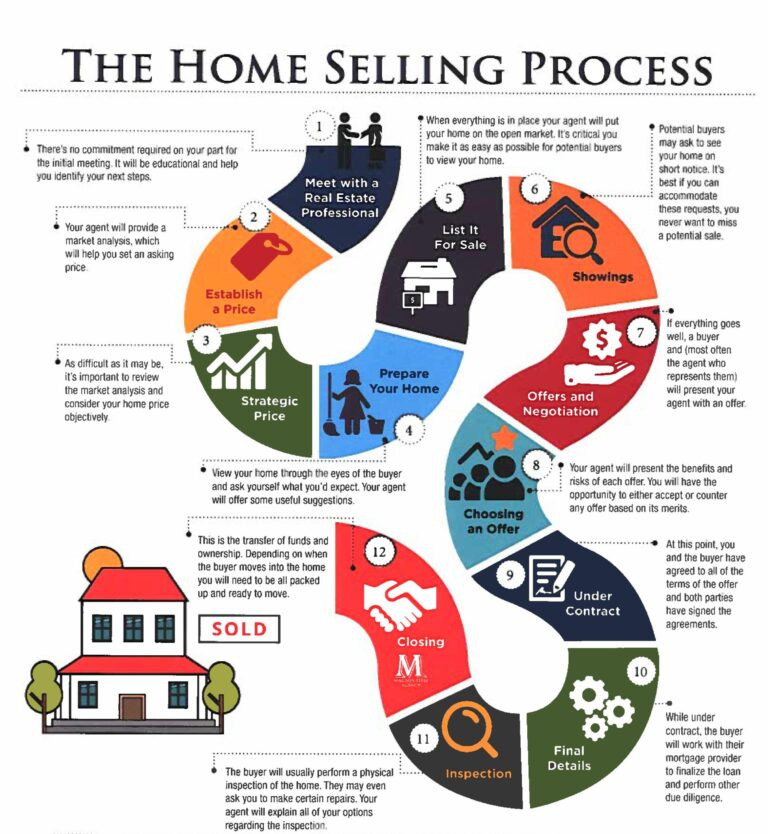 graphic showing steps in the home selling process by Sonoran Home Group