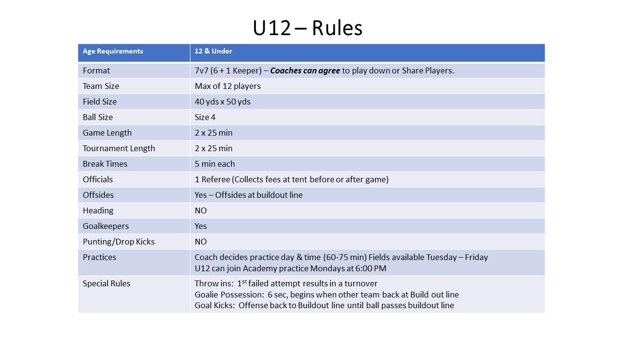 U12 - Boys / Girls / Coed