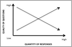 quality v quantity chart