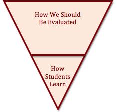 Evaluation Pyramid B