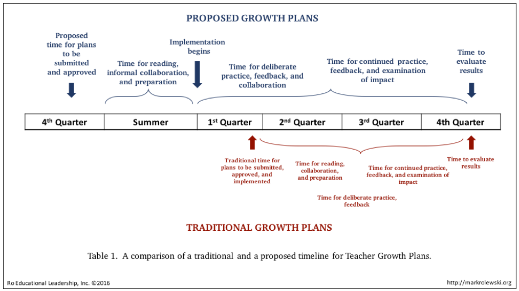 Comparison of Traditional and Recommended Growth Plans Timetable