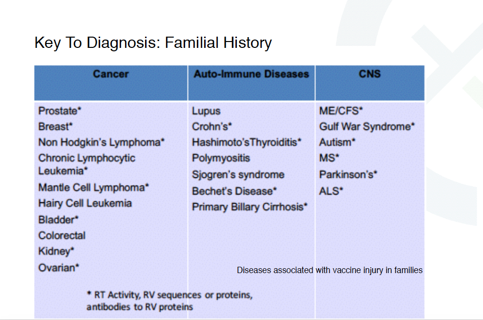 Key to Diagnosis is Familial History