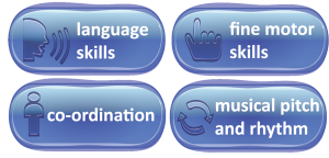 Lanugage skills, fine motor skills, co-ordination and musical pitch & rhythm