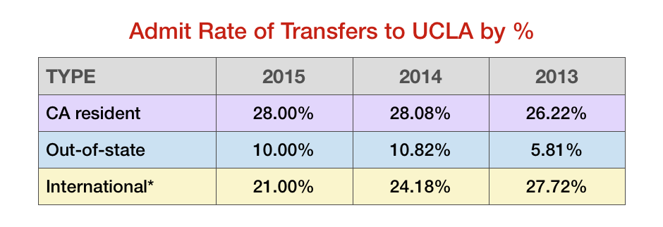 Profile of Admitted transfer students to UCLA 2015