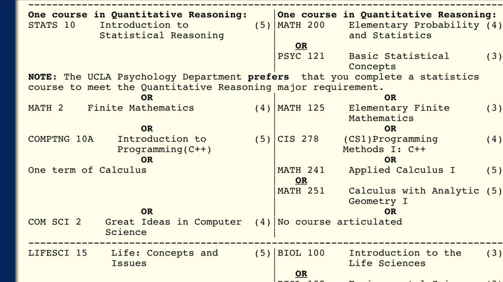 UCLA Psychology major