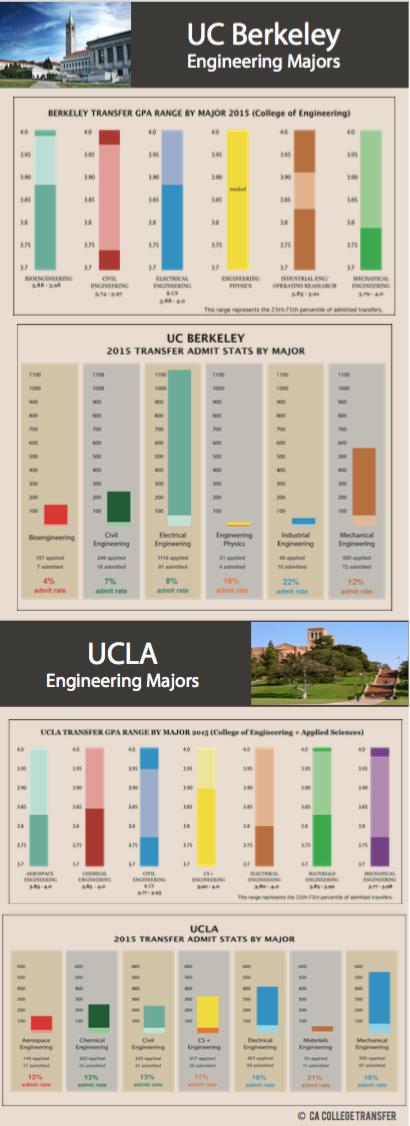 Engineering Majors UC Berkeley And UCLA