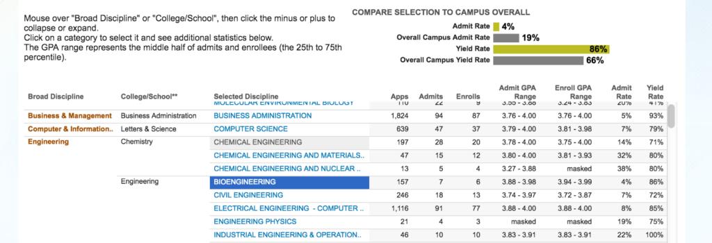bioengineering major, UC Berkeley