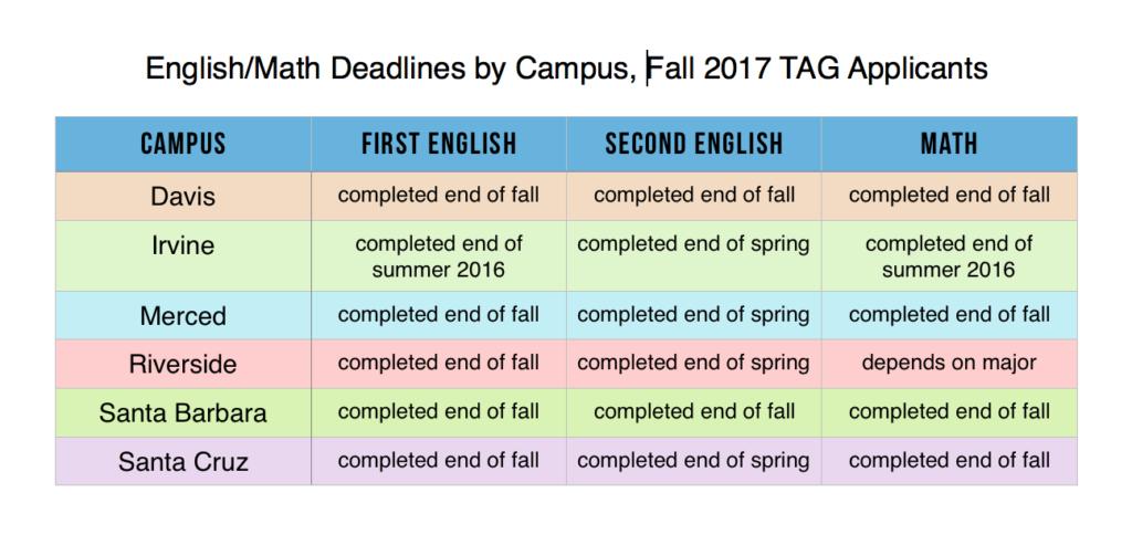 TAG English/Math deadlines 2017