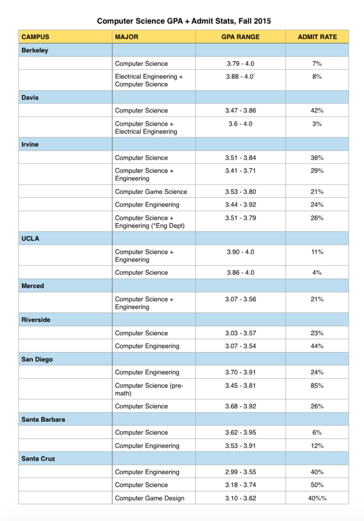 Computer Science GPA by UC campus