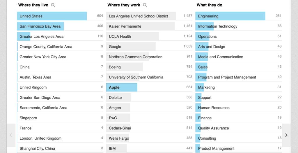 UCLA alumni careers