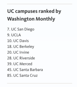 Washington Monthly best colleges for community
