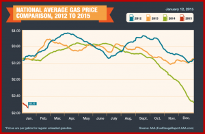 The global price of crude has lost more than half its value since mid-2014.