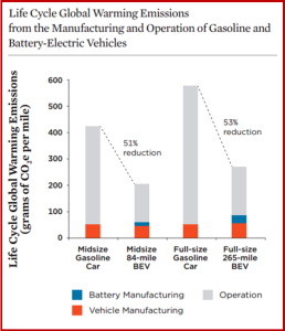 AutoInformed.com on Life Cycle Emissions of Greenhouse Gases - Gasoline v Electric Vehicles - Courtesy of UCS November 2015