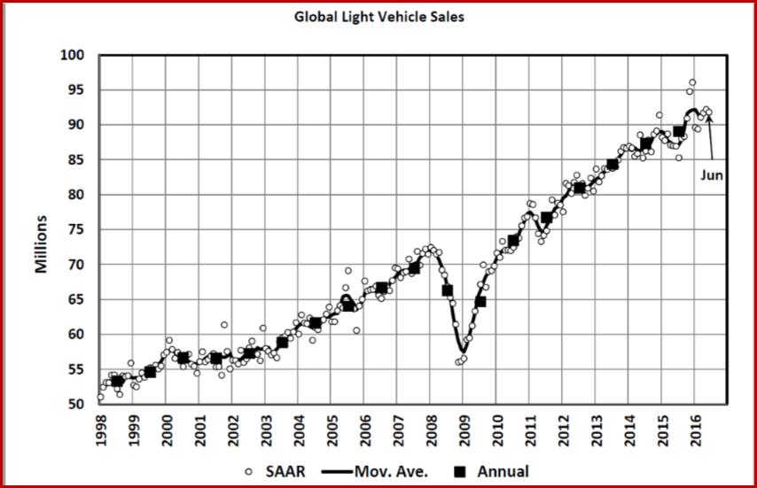 Global Light Vehic;e Sales - June 2016 - Courtesy LMC Automotive