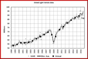AutoInformed on August 2016 Global Light Vehicle Sales
