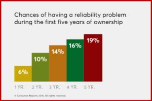 AutoInformed.com on 2016 Auto Reliabiliy