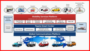 AutoInformed.com on Toyota Smart Mobility Services and Car Sharing