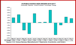 AutoInformed.com on Durable Goods and Consumer Confidence