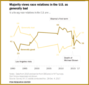 Pew Research Center on Negative Trump Race Relations
