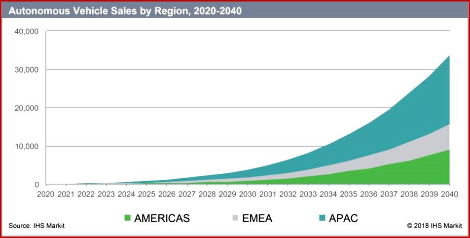 AutoInformed.com on Autonomous Vehicle Sales