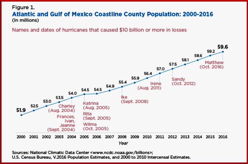 Source US Census