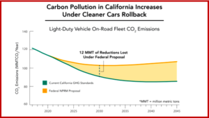 AutoInformed.com on CO2 Increases in California from Trump EPA Rollback Decree - Source CARB