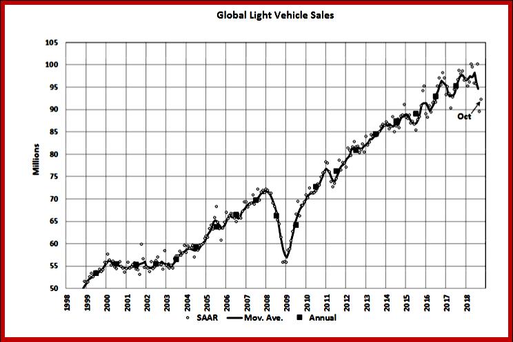 AutoInformed.com on Global Light Vehicle Sales - October 2018. Courtesy LMC