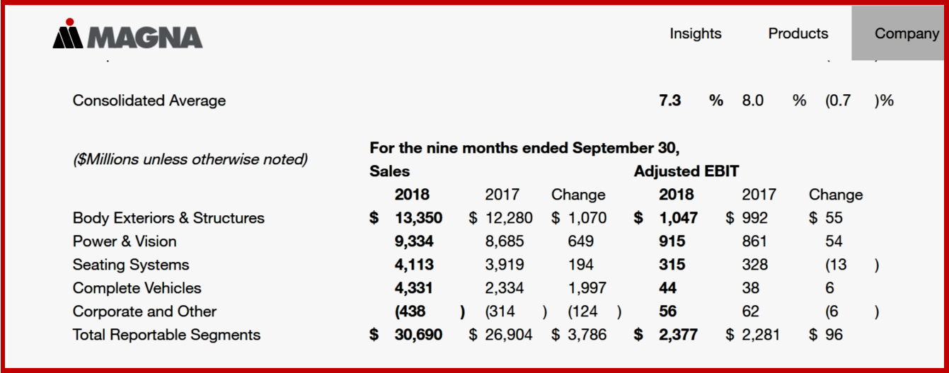 AutoInformed.com on Magna Earnings 9 months 2018