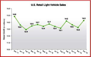AutoInformed.com on 2018 US Light Vehicle Sales