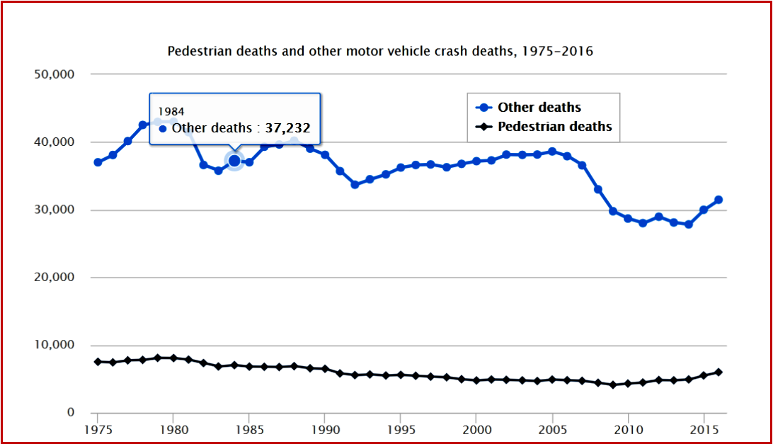 AutoInformed.com on Pedestrian and Motor Vehicle Crash Deaths 1975-2016