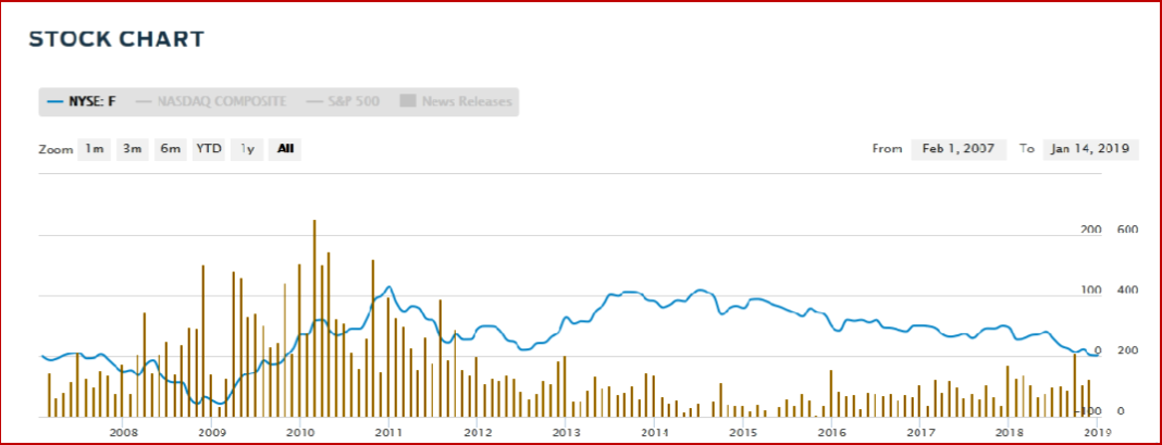 AutoInformed.com on Ford Stock 2007-Jan 2019