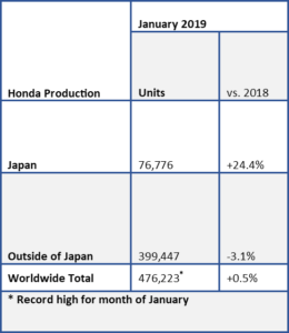 AutoInformed.com on Honda Global Production January 2019