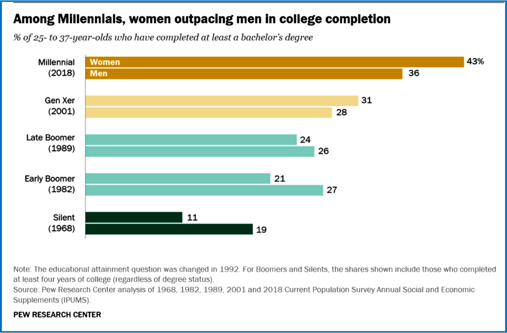 AutoInformed.com on Millennial Woman More Educated than Men -