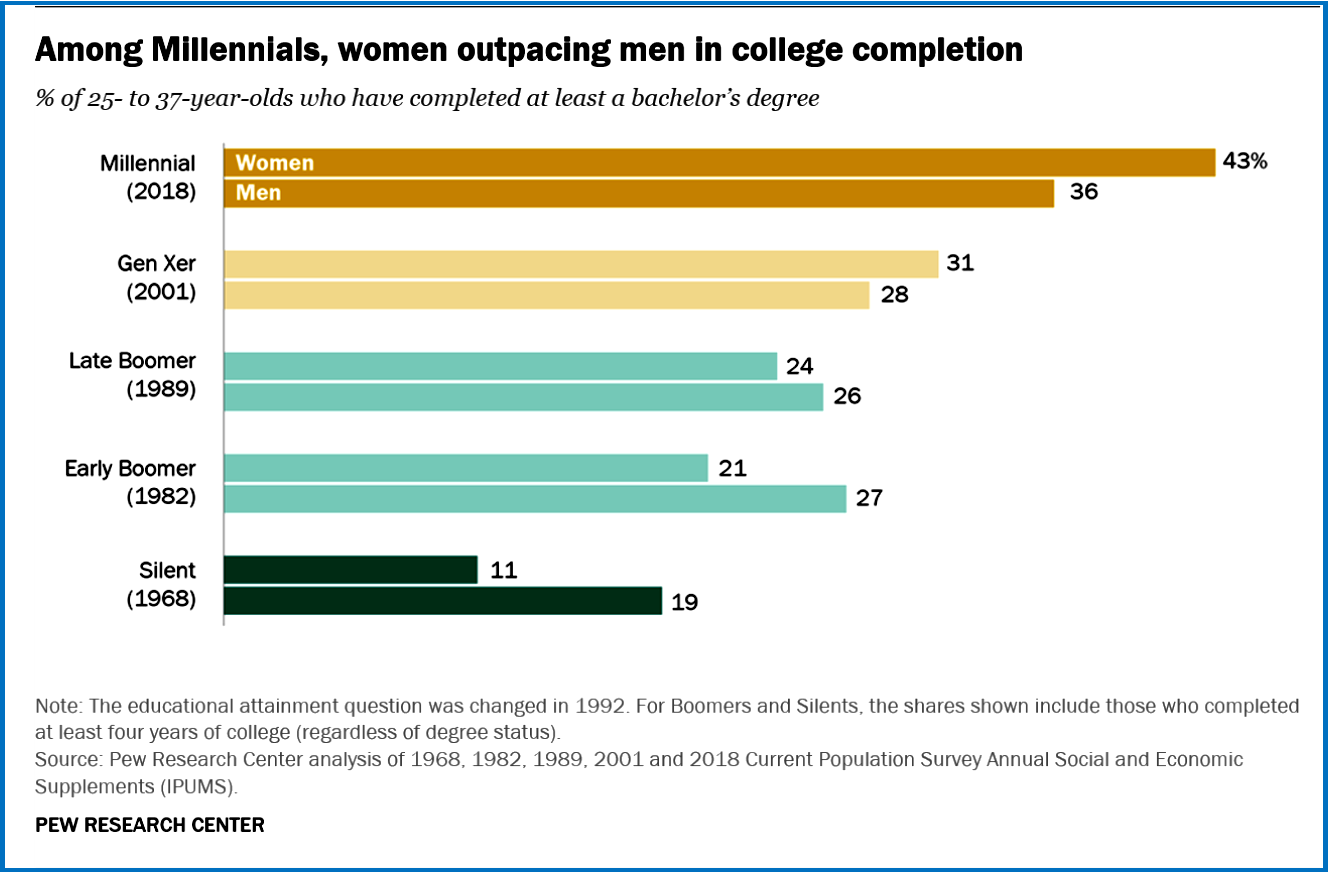 AutoInformed.com on Millenial Woman More Educated than Men -