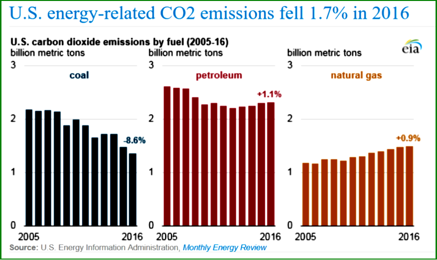 AutoInformed.com on US Energy-Related CO2 Emissions 2016