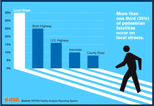 AutoInformed.com on 2019 US Pedestrian Fatalities Forecast