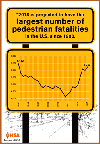 AutoInformed.com on Record 2019 US Pedestrian Fatalities
