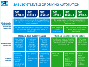 AutoInformed.com on SAE Levels of Driving Automation - Autonomous Vehicles