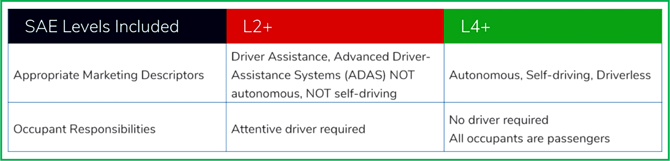 AutoInformed.com on Suggested Marketing Terms for SAE Driver Assist and Autonomous Vehicles