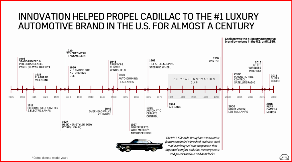 AutoInformed.com on Cadillac Innovations by Model Year
