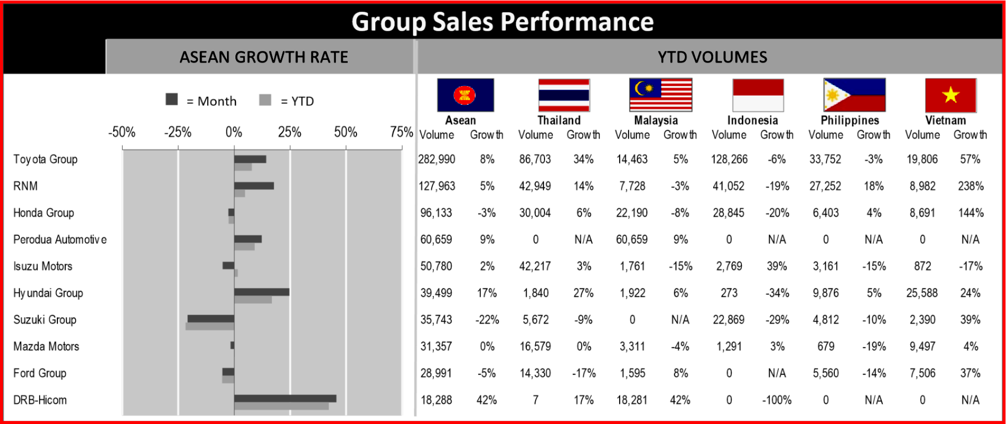 AutoInformed.com on ASEAN Light Vehicle Sales Q1 2019