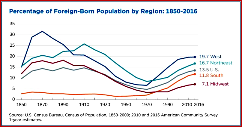 AutoInformed.com on Percentage of Foreign-Born Population by Region