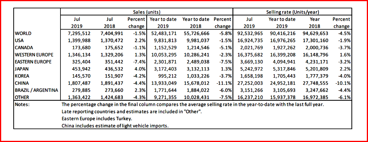 LMCA Global Light Vehicle Sales July 2019 and YTD