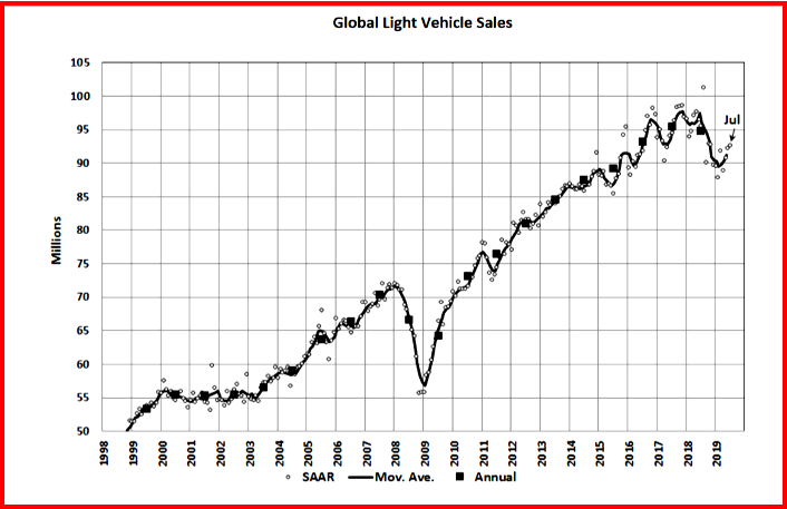 AutoInformed.com on July Global Light Vehicle Sales