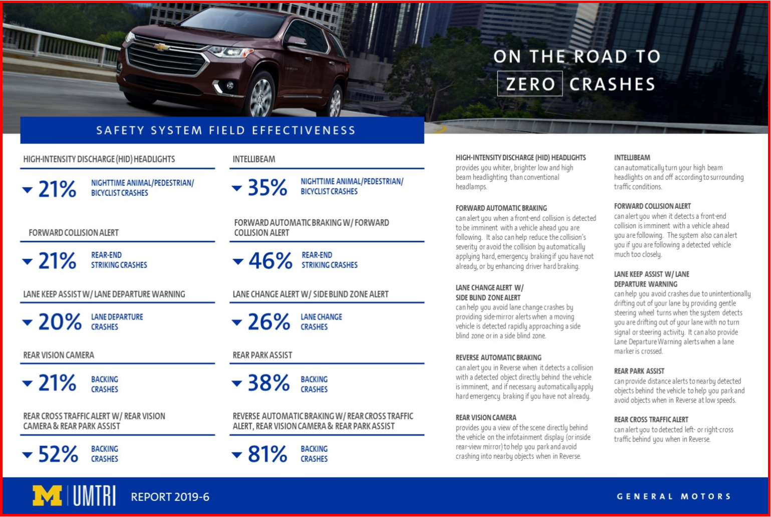 AutoInformed.com on GM Automated Safety Systems UMTRI Effectiveness Study Sept. 2019